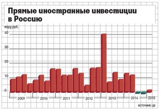 Иностранные инвестиции в России