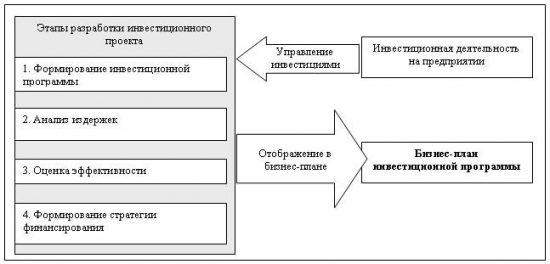 Структура инвестиций